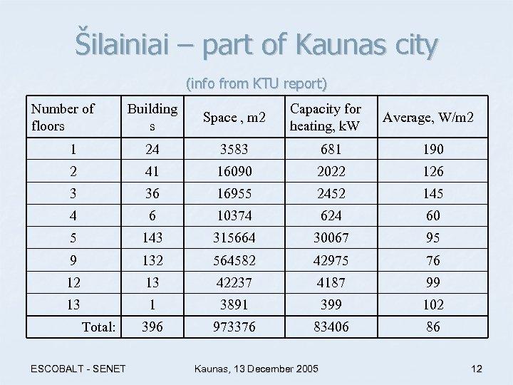 Šilainiai – part of Kaunas city (info from KTU report) Number of floors Building