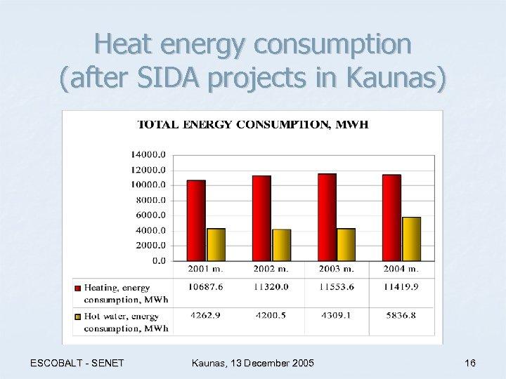 Heat energy consumption (after SIDA projects in Kaunas) ESCOBALT - SENET Kaunas, 13 December