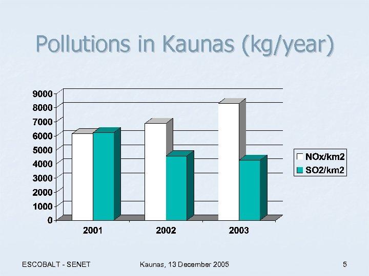 Pollutions in Kaunas (kg/year) ESCOBALT - SENET Kaunas, 13 December 2005 5