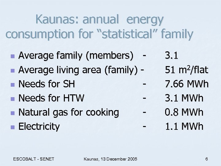 "Kaunas: annual energy consumption for ""statistical"" family n n n Average family (members) -"