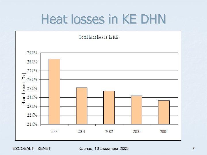 Heat losses in KE DHN ESCOBALT - SENET Kaunas, 13 December 2005 7