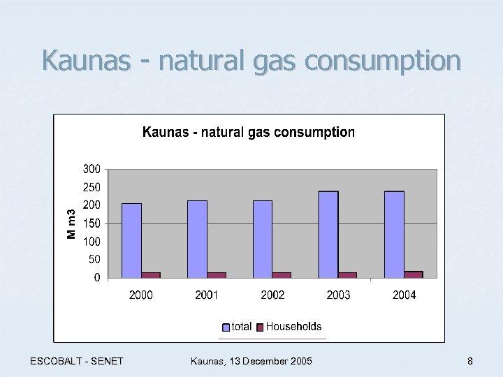 Kaunas - natural gas consumption ESCOBALT - SENET Kaunas, 13 December 2005 8