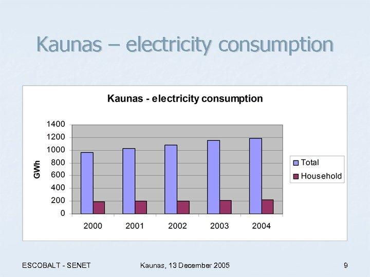 Kaunas – electricity consumption ESCOBALT - SENET Kaunas, 13 December 2005 9