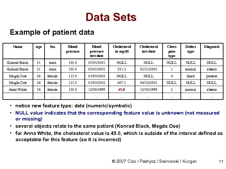 Data Sets Example of patient data Name Age Sex Blood pressure test date Cholesterol