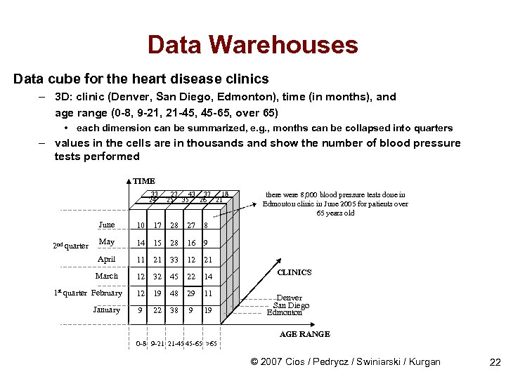 Data Warehouses Data cube for the heart disease clinics – 3 D: clinic (Denver,