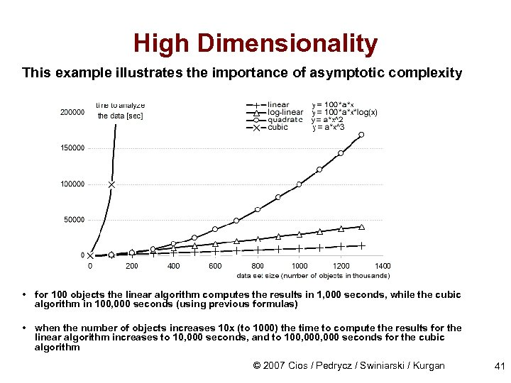 High Dimensionality This example illustrates the importance of asymptotic complexity • for 100 objects
