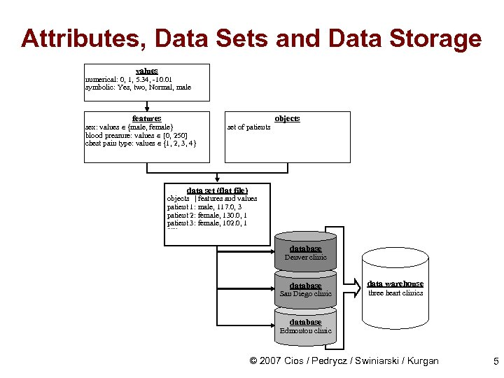 Attributes, Data Sets and Data Storage values numerical: 0, 1, 5. 34, -10. 01