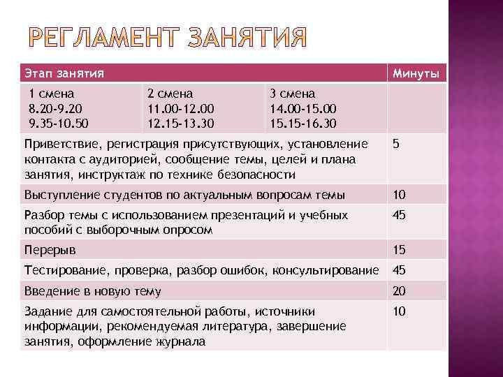 Этап занятия 1 смена 8. 20 -9. 20 9. 35 -10. 50 Минуты 2