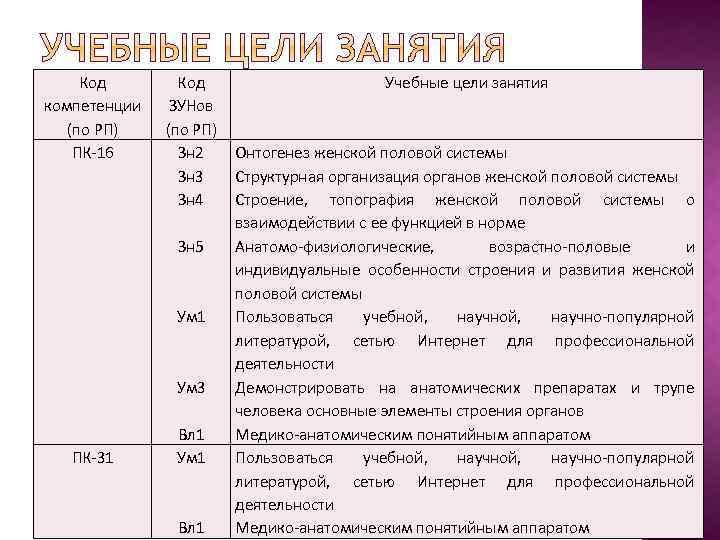 Код компетенции (по РП) ПК-16 Код ЗУНов (по РП) Зн 2 Зн 3 Зн
