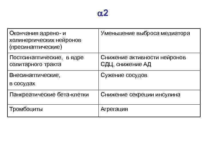2 Окончания адрено- и холинергических нейронов (пресинаптические) Уменьшение выброса медиатора Постсинаптические, в ядре