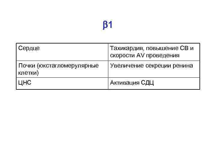 1 Сердце Тахикардия, повышение СВ и скорости AV проведения Почки (юкстагломерулярные клетки) Увеличение