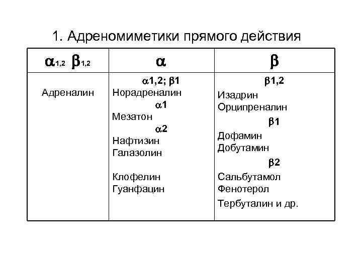 1. Адреномиметики прямого действия 1, 2 Адреналин 1, 2; 1 Норадреналин 1 Мезатон 2