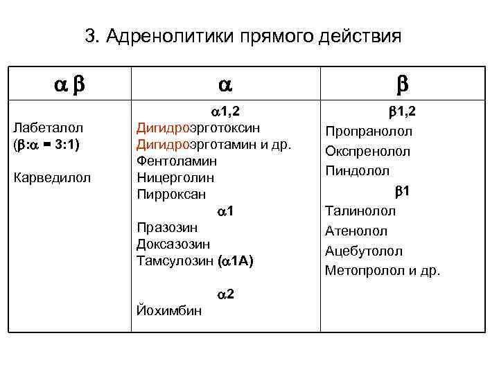 3. Адренолитики прямого действия Лабеталол ( : = 3: 1) Карведилол 1, 2 Дигидроэрготоксин