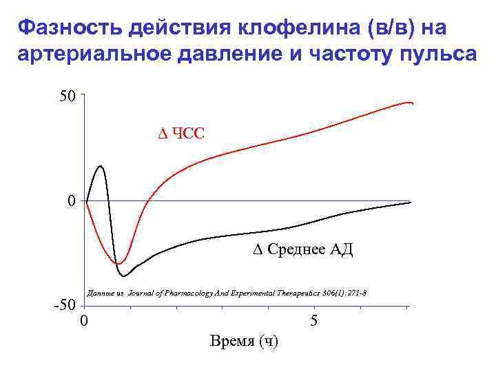 Фазность действия клофелина (в/в) на артериальное давление и частоту пульса 50 ЧСС 0 Среднее
