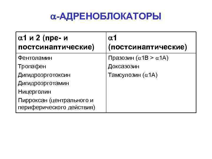 -АДРЕНОБЛОКАТОРЫ 1 и 2 (пре- и постсинаптические) 1 (постсинаптические) Фентоламин Тропафен Дигидроэрготоксин Дигидроэрготамин