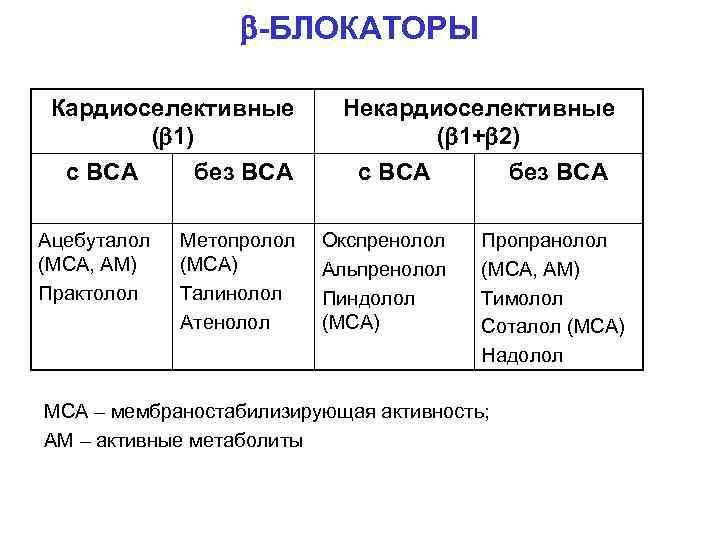 -БЛОКАТОРЫ Кардиоселективные ( 1) с ВСА без ВСА Ацебуталол (МСА, АМ) Практолол Метопролол