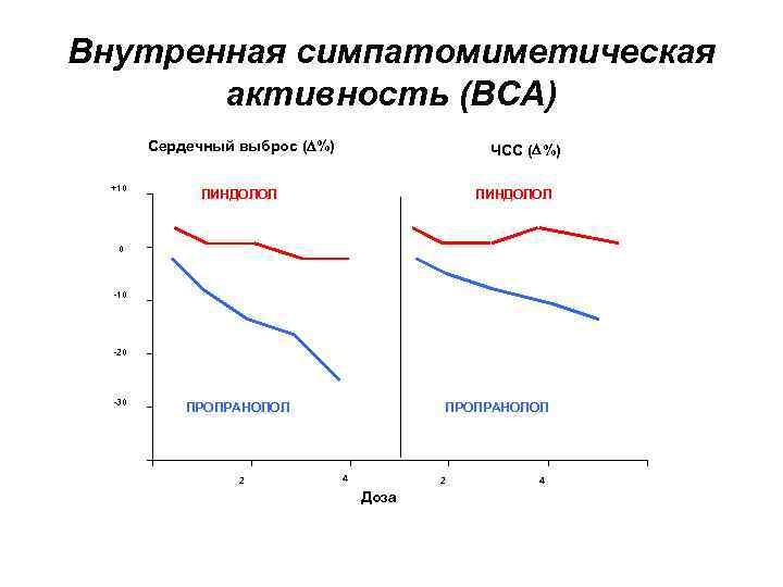 Внутренная симпатомиметическая активность (ВСА) Сердечный выброс ( %) +10 ЧСС ( %) ПИНДОЛОЛ 0