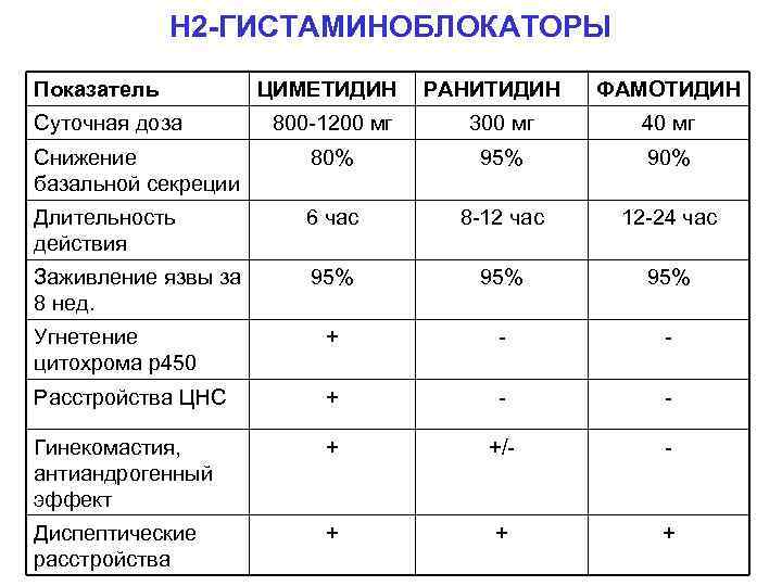 Н 2 -ГИСТАМИНОБЛОКАТОРЫ Показатель Суточная доза ЦИМЕТИДИН РАНИТИДИН ФАМОТИДИН 800 -1200 мг 300 мг