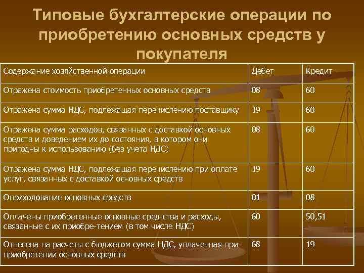 Оплата услуг бухгалтера по количеству операций работа для бухгалтера на дому в красноярске