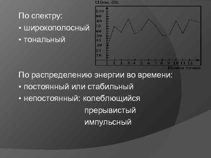 По спектру: ▪ широкополосный ▪ тональный По распределению энергии во времени: ▪ постоянный или