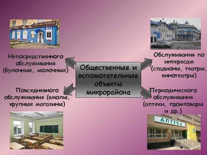Непосредственного обслуживания (булочные, молочные) Повседневного обслуживания (школы, крупные магазины) Общественные и вспомогательные объекты микрорайона