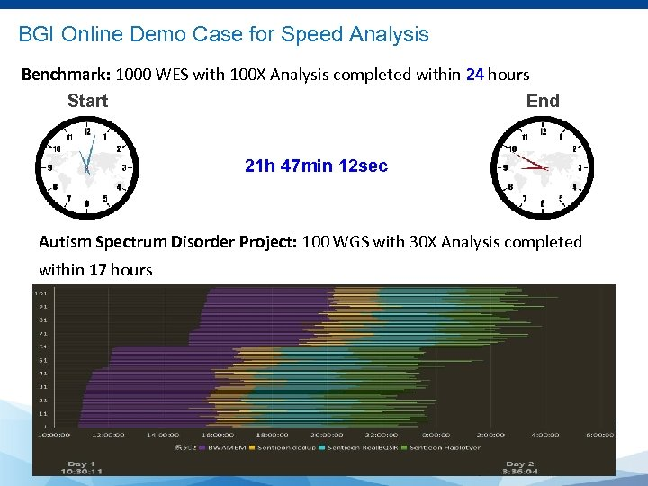 BGI Online Demo Case for Speed Analysis Benchmark: 1000 WES with 100 X Analysis