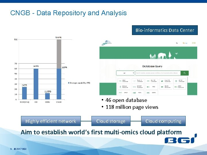 CNGB - Data Repository and Analysis Bio-informatics Data Center • 46 open database •