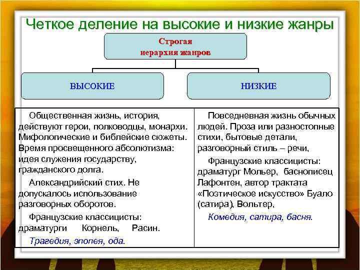Четкое деление на высокие и низкие жанры Строгая иерархия жанров ВЫСОКИЕ Общественная жизнь, история,