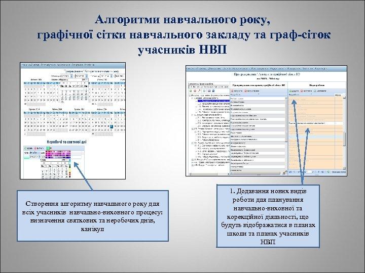 Алгоритми навчального року, графічної сітки навчального закладу та граф-сіток учасників НВП Створення алгоритму навчального