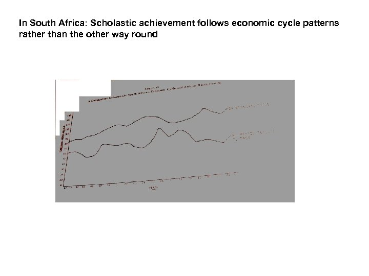 In South Africa: Scholastic achievement follows economic cycle patterns rather than the other way