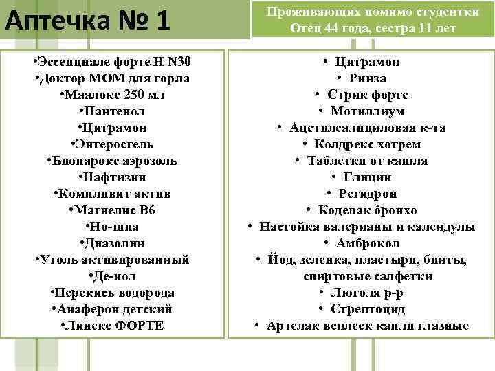 Аптечка № 1 • Эссенциале форте Н N 30 • Доктор МОМ для горла