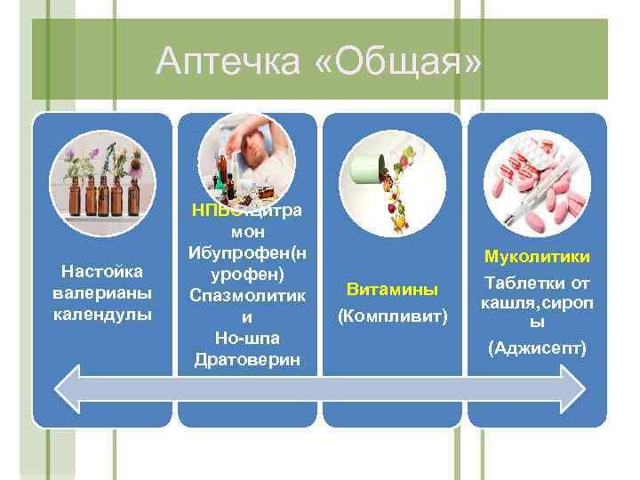 Аптечка «Общая» Настойка валерианы календулы НПВС: Цитра мон Ибупрофен(н урофен) Спазмолитик и Но-шпа Дратоверин