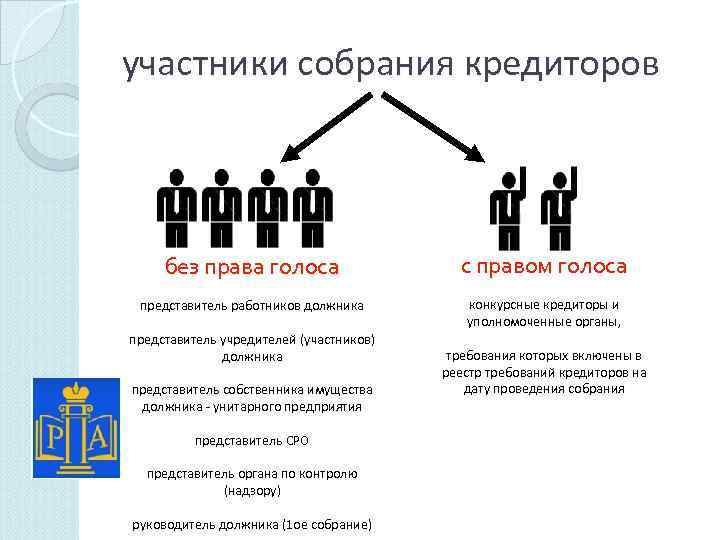 участники собрания кредиторов без права голоса с правом голоса представитель работников должника конкурсные кредиторы