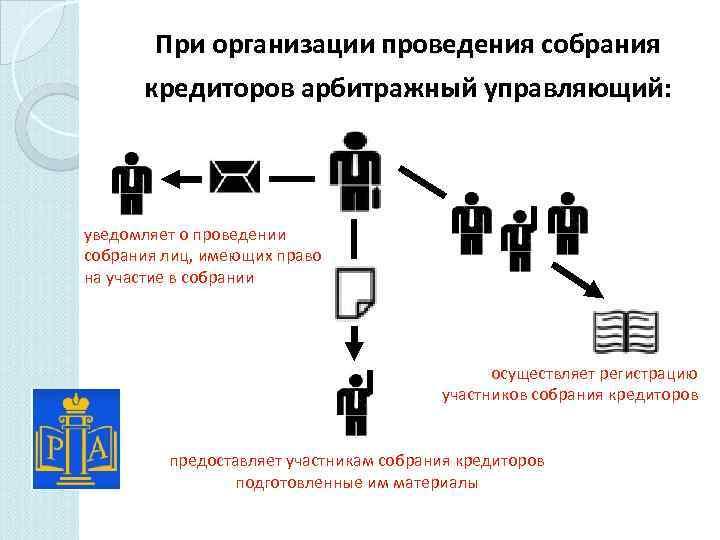 При организации проведения собрания кредиторов арбитражный управляющий: уведомляет о проведении собрания лиц, имеющих право