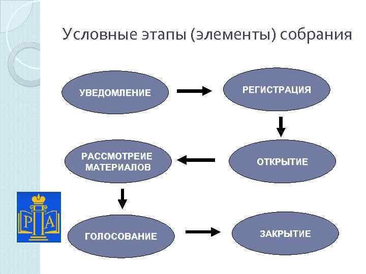 Условные этапы (элементы) собрания УВЕДОМЛЕНИЕ РЕГИСТРАЦИЯ РАССМОТРЕИЕ МАТЕРИАЛОВ ОТКРЫТИЕ ГОЛОСОВАНИЕ ЗАКРЫТИЕ