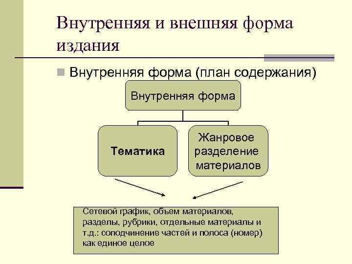 Внутренняя и внешняя форма издания n Внутренняя форма (план содержания) Внутренняя форма Тематика Жанровое