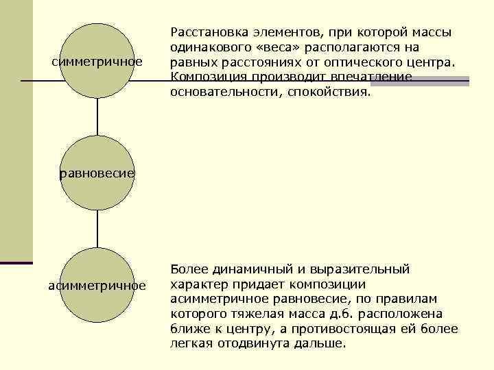симметричное Расстановка элементов, при которой массы одинакового «веса» располагаются на равных расстояниях от оптического