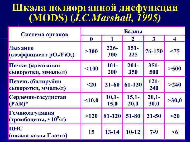 Шкала полиорганной дисфункции (MODS) (J. C. Marshall, 1995)