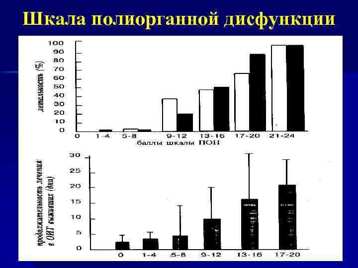 Шкала полиорганной дисфункции