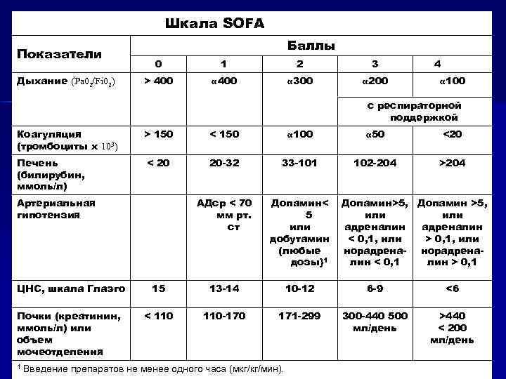 Шкала SOFA Показатели Дыхание (Pa 02/Fi 02) Баллы 0 1 2 3 > 400