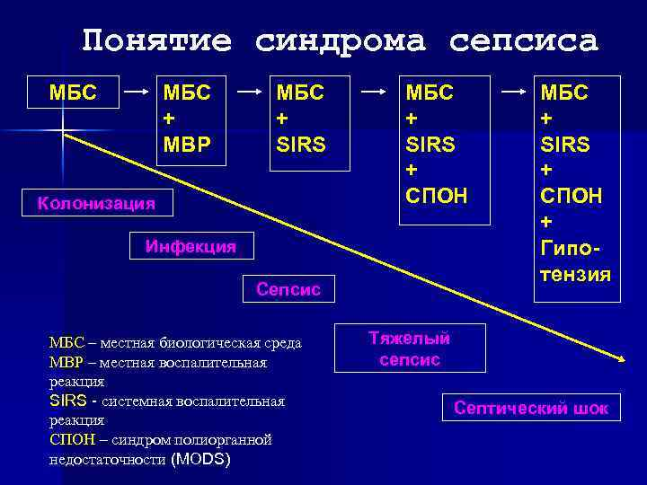 Понятие синдрома сепсиса МБС + МВР МБС + SIRS Колонизация МБС + SIRS +