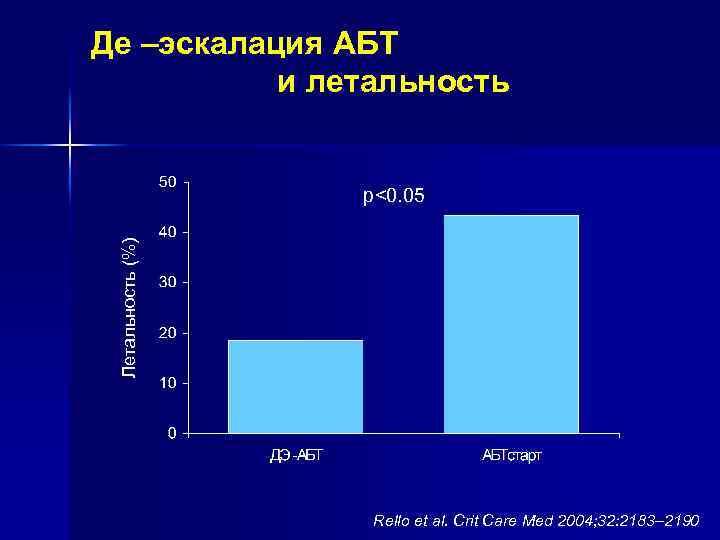 Де –эскалация АБТ и летальность Летальность (%) p<0. 05 Rello et al. Crit Care