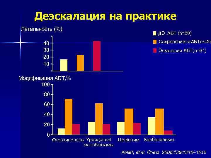 Деэскалация на практике Летальность (%) 50 40 30 20 10 ДЭ АБТ (n=88) Сохранение
