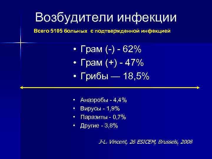 Возбудители инфекции Всего 5105 больных с подтвержденной инфекцией • Грам (-) - 62% •