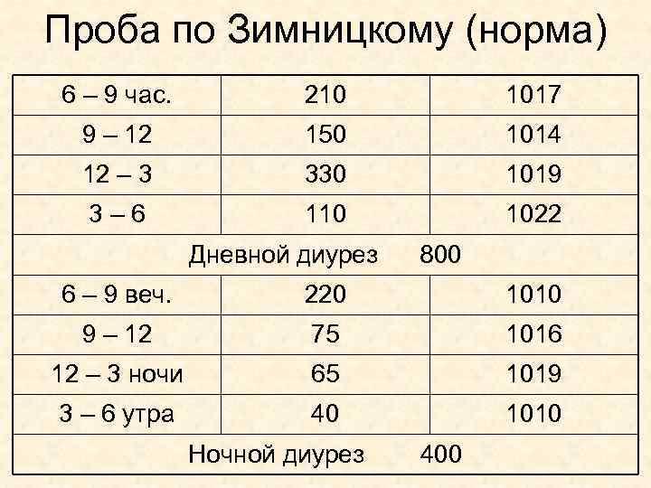 Проба по Зимницкому (норма) 6 – 9 час. 210 1017 9 – 12 150