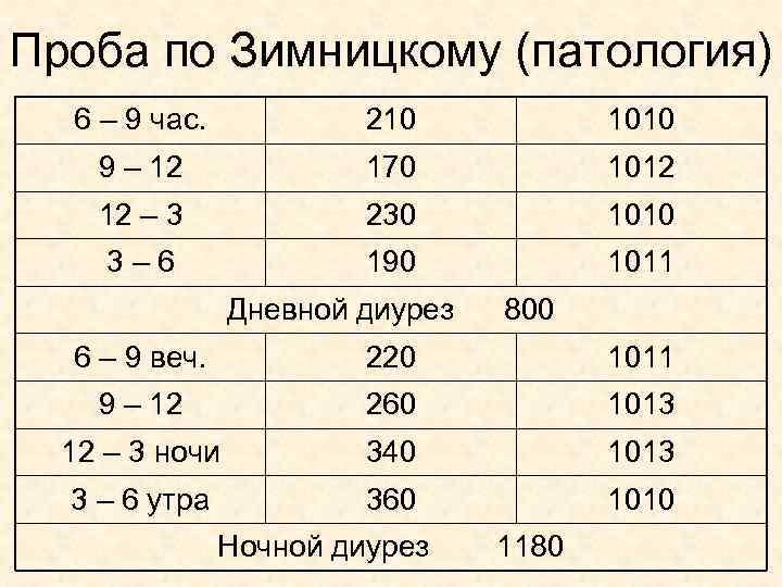 Проба по Зимницкому (патология) 6 – 9 час. 210 1010 9 – 12 170