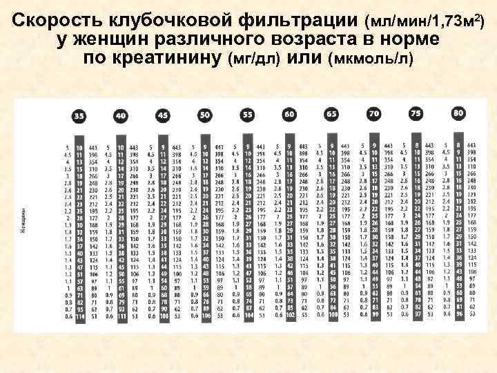 Скорость клубочковой фильтрации (мл/мин/1, 73 м 2) у женщин различного возраста в норме по