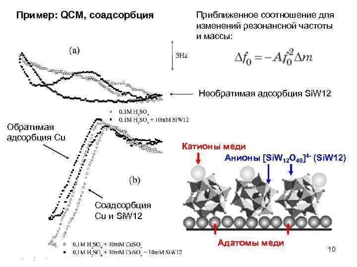 Пример: QCM, соадсорбция Приближенное соотношение для изменений резонансной частоты и массы: Необратимая адсорбция Si.