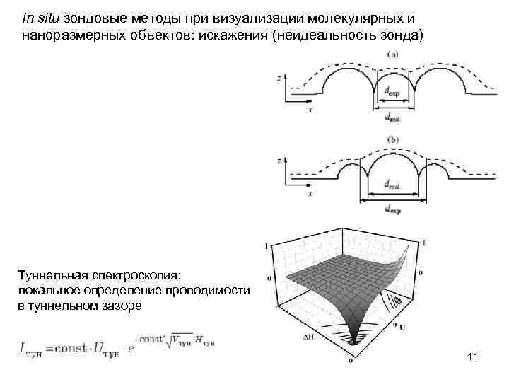 In situ зондовые методы при визуализации молекулярных и наноразмерных объектов: искажения (неидеальность зонда) Туннельная
