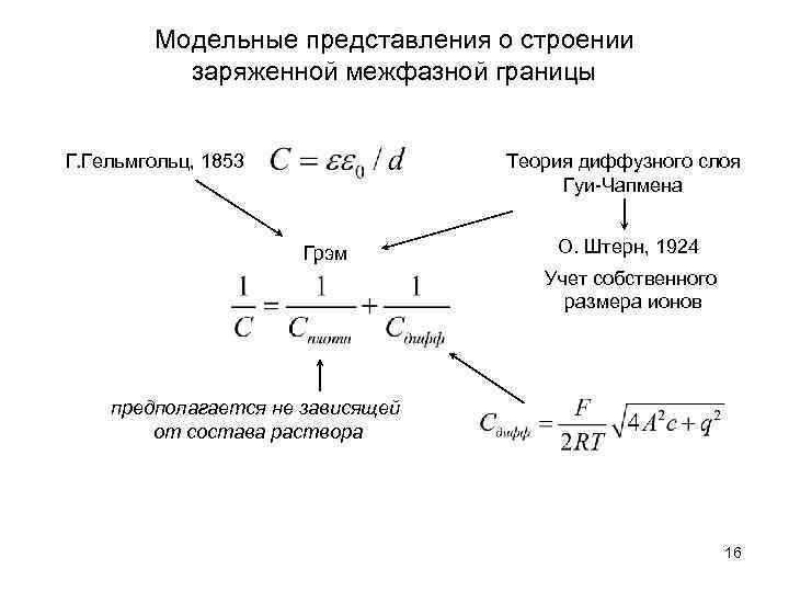 Модельные представления о строении заряженной межфазной границы Г. Гельмгольц, 1853 Теория диффузного слоя Гуи-Чапмена